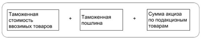 налоговая база ндс при импорте