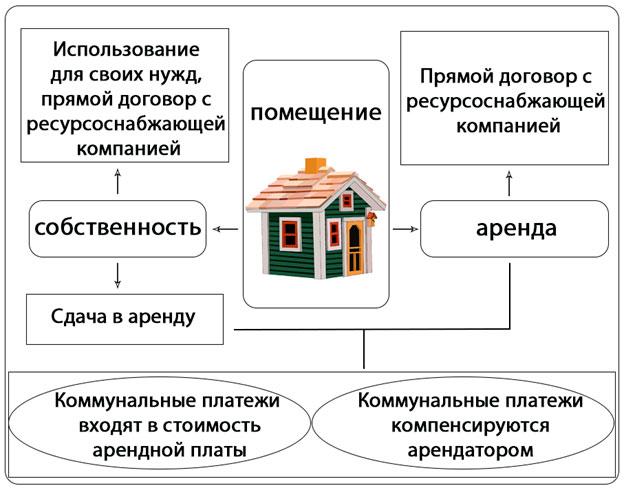 учет коммунальных платежей