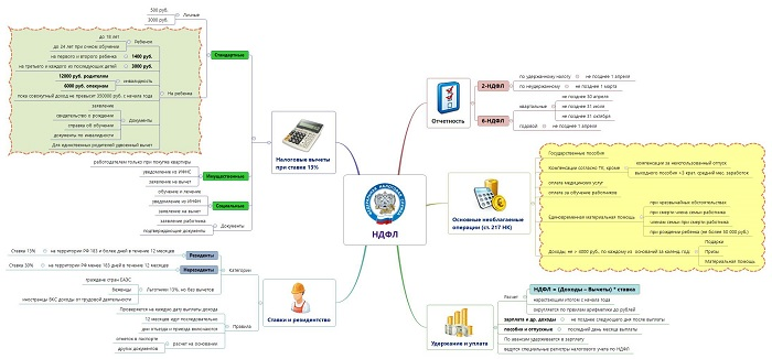 составление интеллект-карт